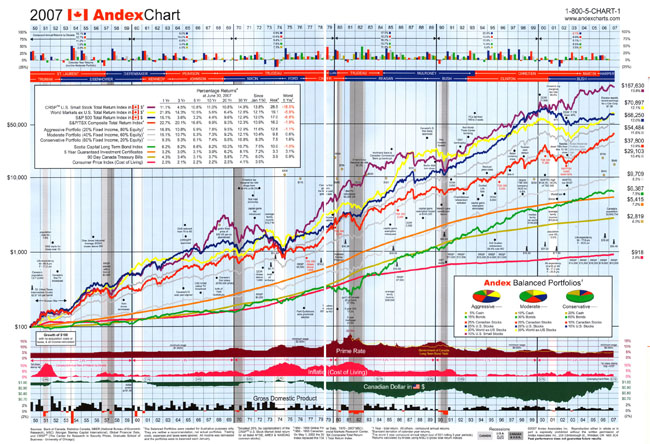 2007 Andex Chart